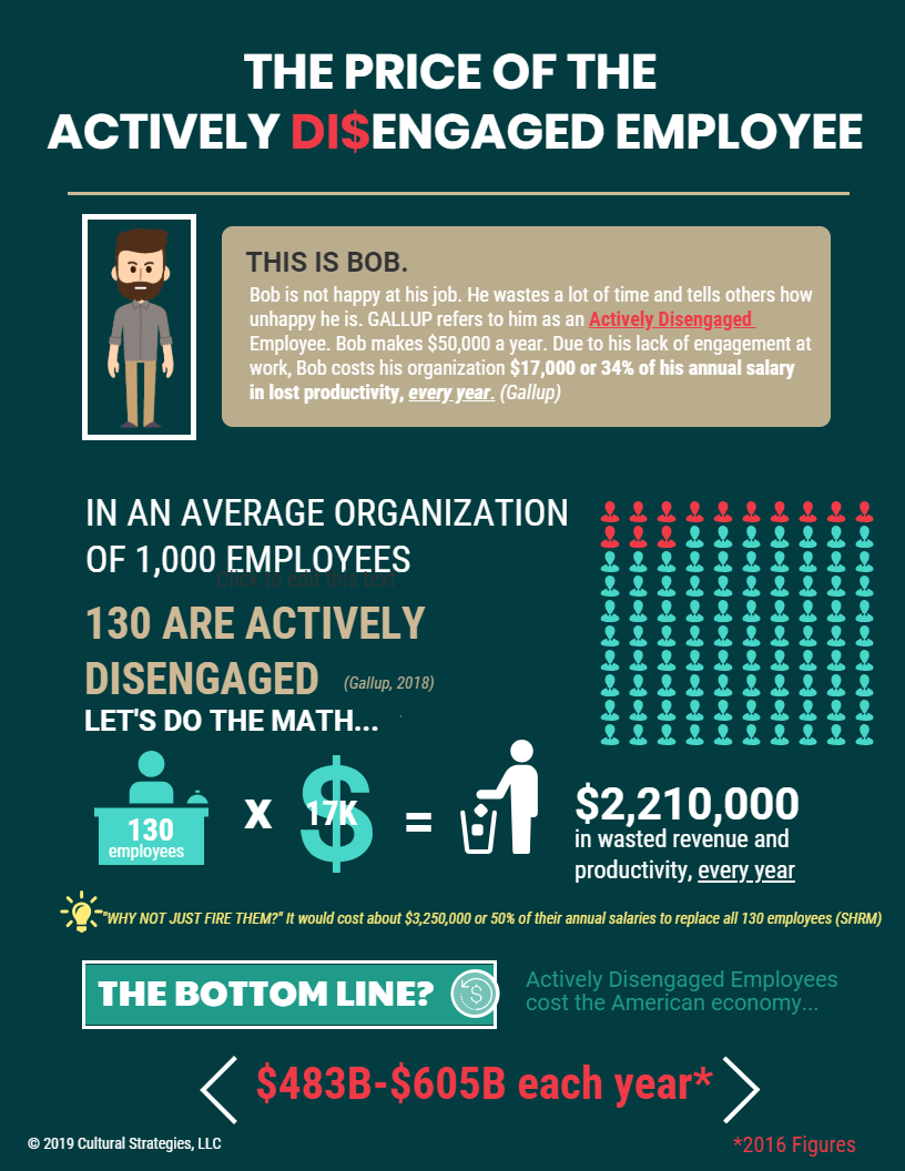 The monetary cost to organizations is staggering, not to mention the toll it takes on your organization's culture - Move the decimal over 1 place for 100 employeesorfill in the blanks to make the equation fit your situation____ Total Employees x 13% Disengagedx ($______ Average Annual Salary x 34%) =$______ Wasted Annual Revenue and Productivity