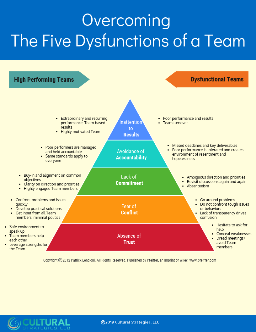 Overcoming The Five Dysfunctions of a Team.png