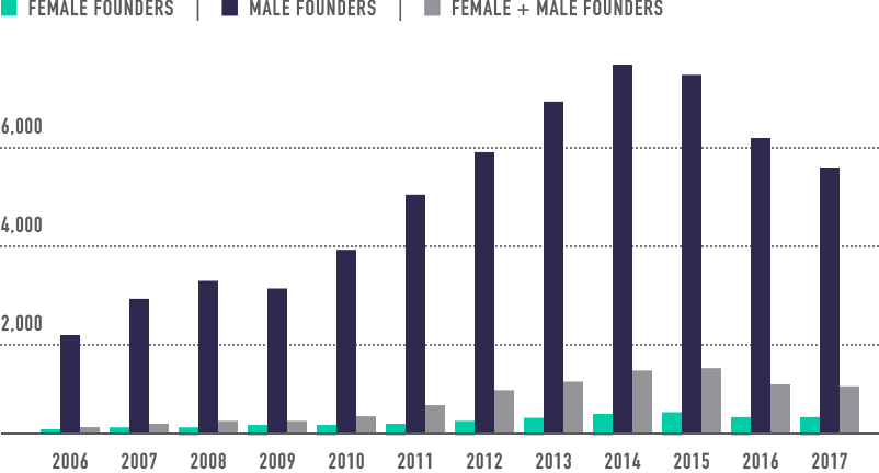 merian_ventures_home_gender_deals_chart_pitchbook.png