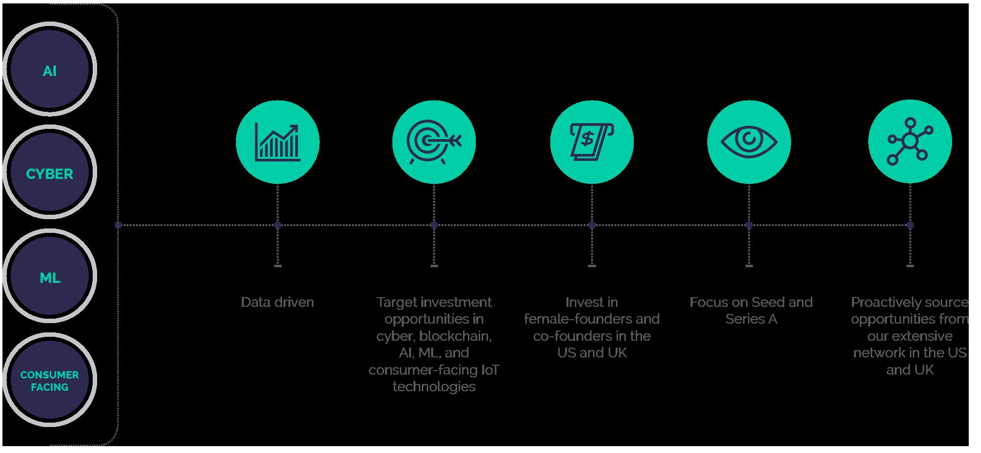 merian_ventures_methodology_investment_process.png