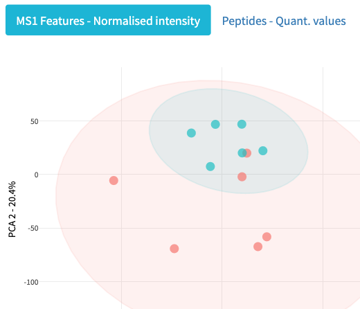 Take control of quality - Beautiful graphics representing key information that you care about including the overall health of your experiment, the quality of your feature and the completeness of your data.