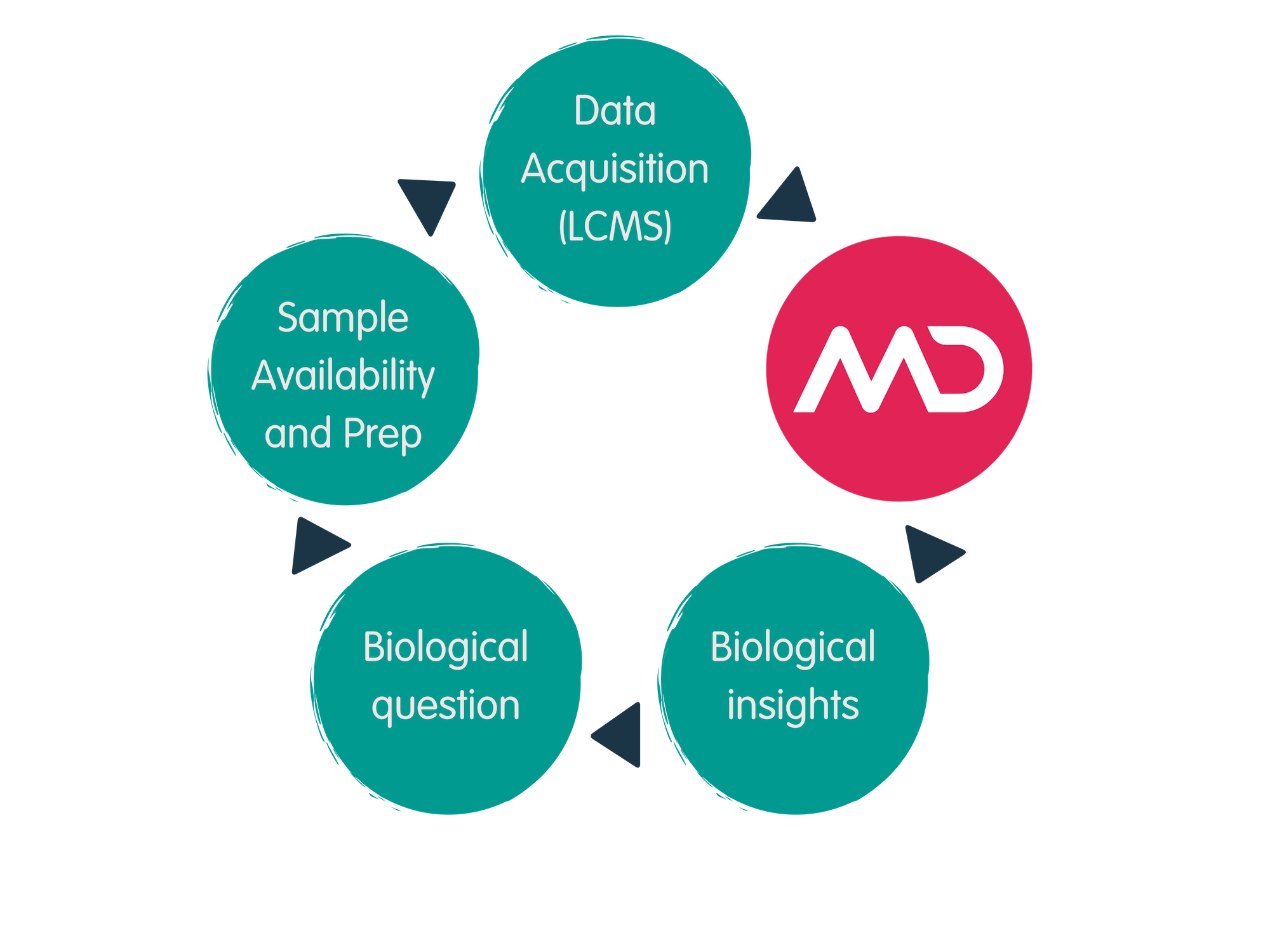 Get started quickly and experiment continuously - We've made it easy to start unlocking the power of MS and Proteomics so you can focus on the biological complexity and move closer to the moment of discovery. Our automated and repeatable workflow allows for quicker experiment startup and turnaround times, giving you the control and flexibility to make and act on decisions in the moment.