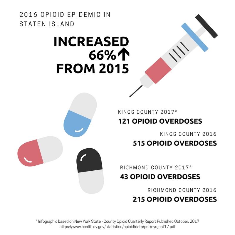 2016 Opioid epidemic in staten Island.jpg