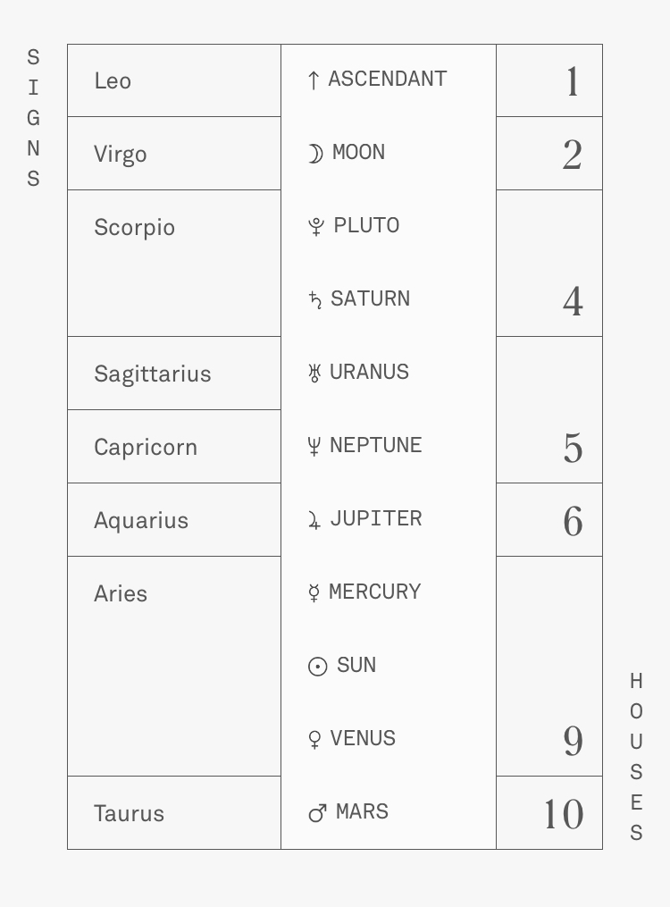 Example of a natal chart