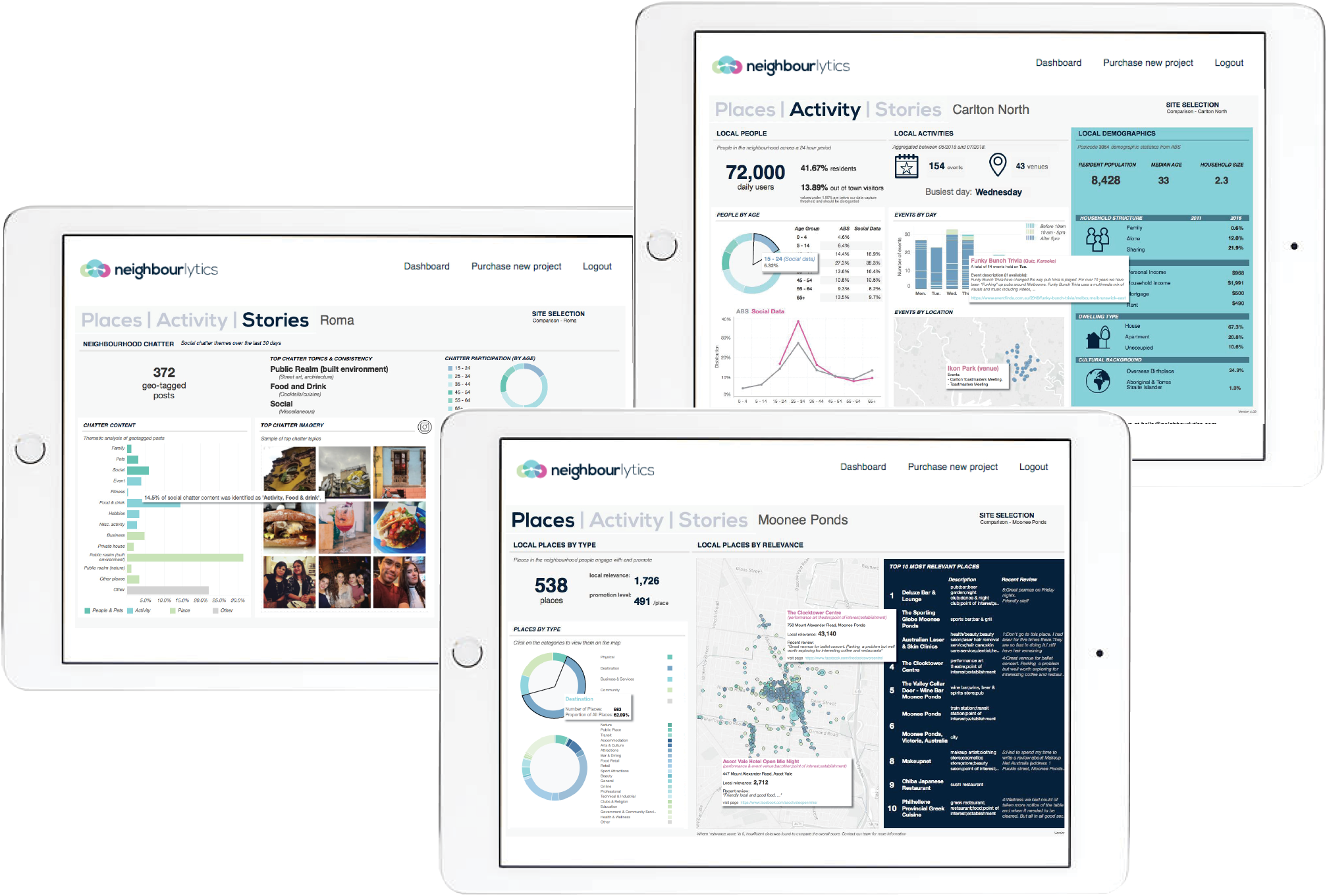 iPads showing images of Neighbourlytics