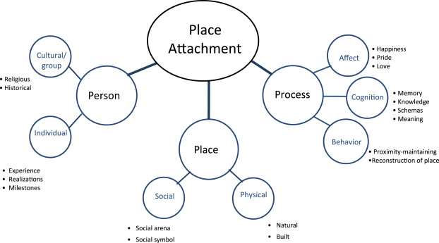 Scannell, L and Gifford,R -  Defining Place Attachment : A tripartite organising framework.