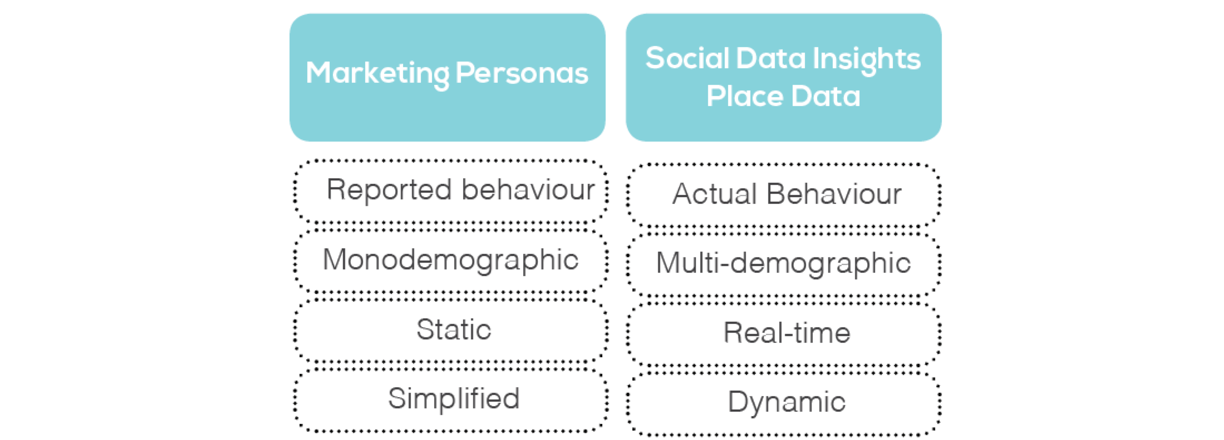 Marketing Personas vs Social Data Insights: Understanding the difference.