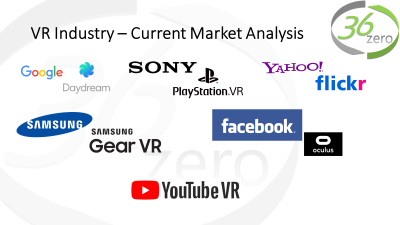 Here to Stay - A good indicator of how established a technology has become, is to look at the companies that are investing into it. Here are some of the big names that have made huge investments into their Virtual Reality platforms.These companies recognise the importance of VR, not just in gaming, but also as a marketing tool.