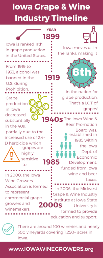 Iowa grape and wine industry timeline