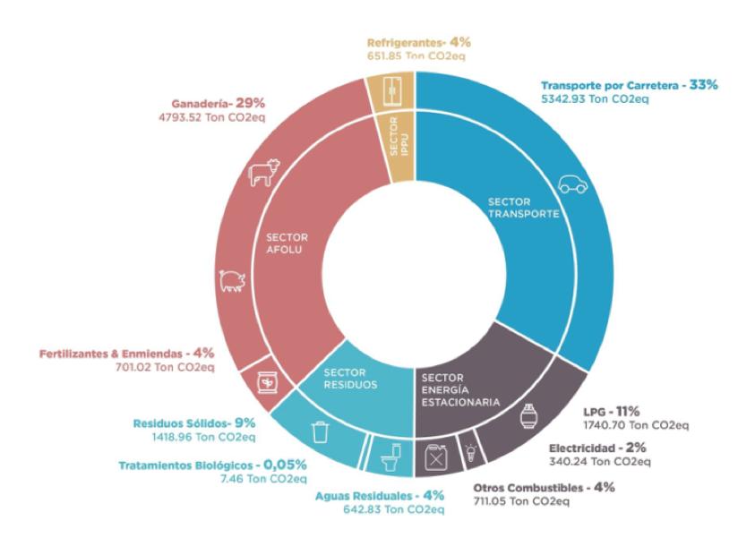 Fuente: Plan Piloto Programa País Carbono Neutralidad 2.0