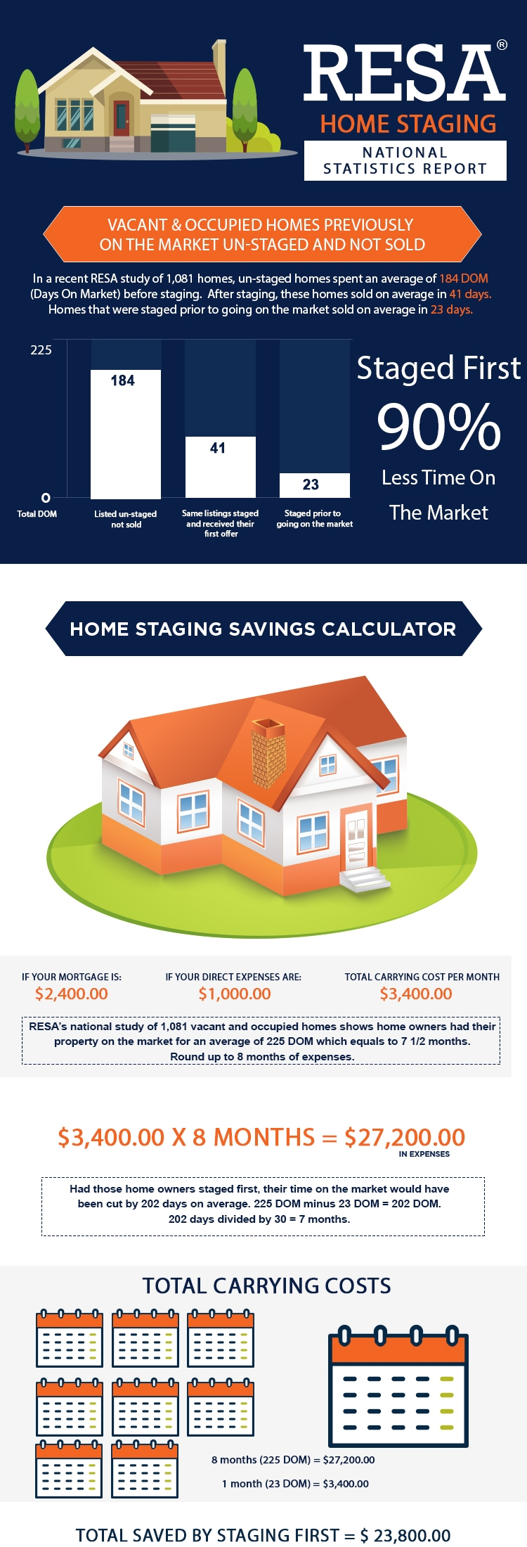2016-RESA-Home-Staging-Statistics-Report-Final.jpg