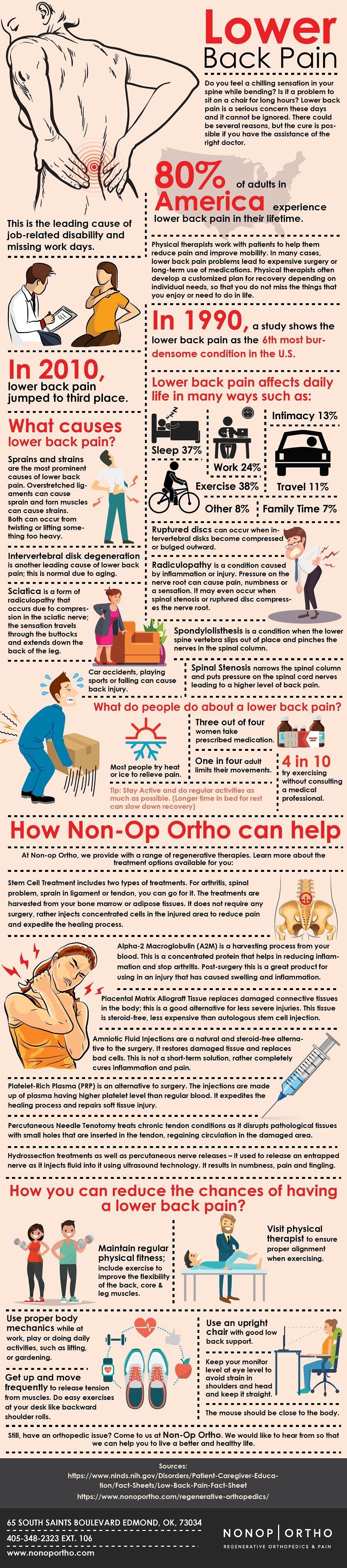 back pain okc_Non-opOrtho.jpg