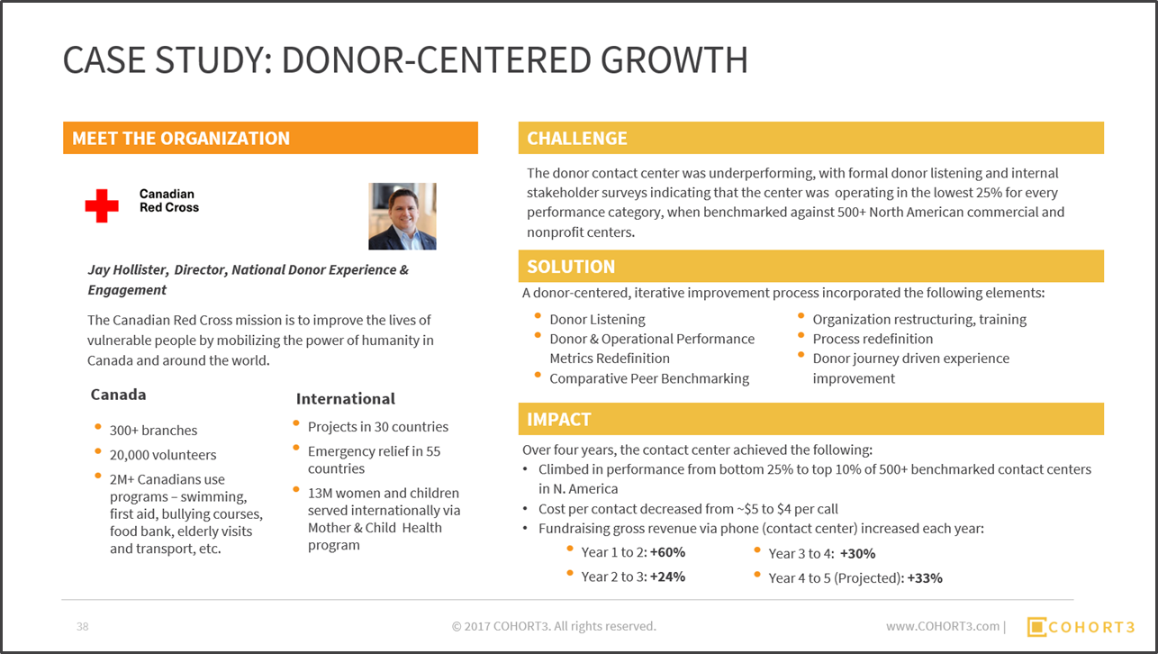 Download the 67-page report to learn more about Canadian Red Cross's donor-centric success.Five Critical Characteristics.