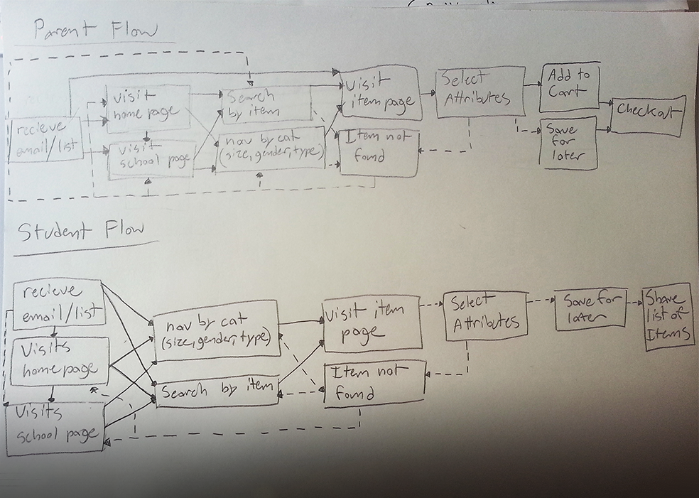 Hashing out the two most important user flows. My general approach was to make the user journeys as short as possible. In most cases, the user should be able to reach their goal in three clicks or less.