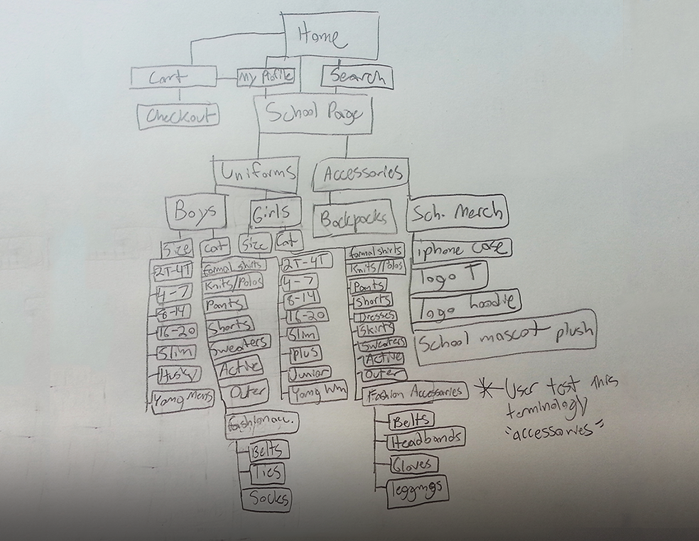 Hashing out the site architecture.