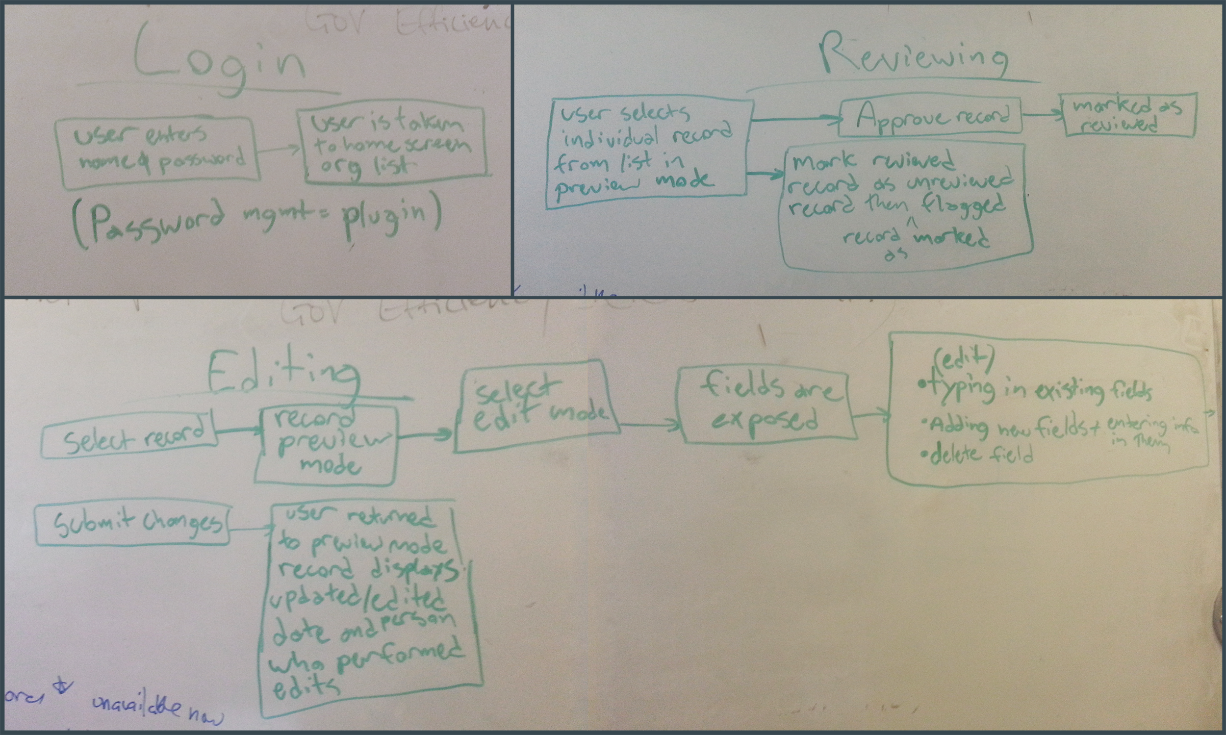 Collaboratively working out the three main flows necessary for MVP.