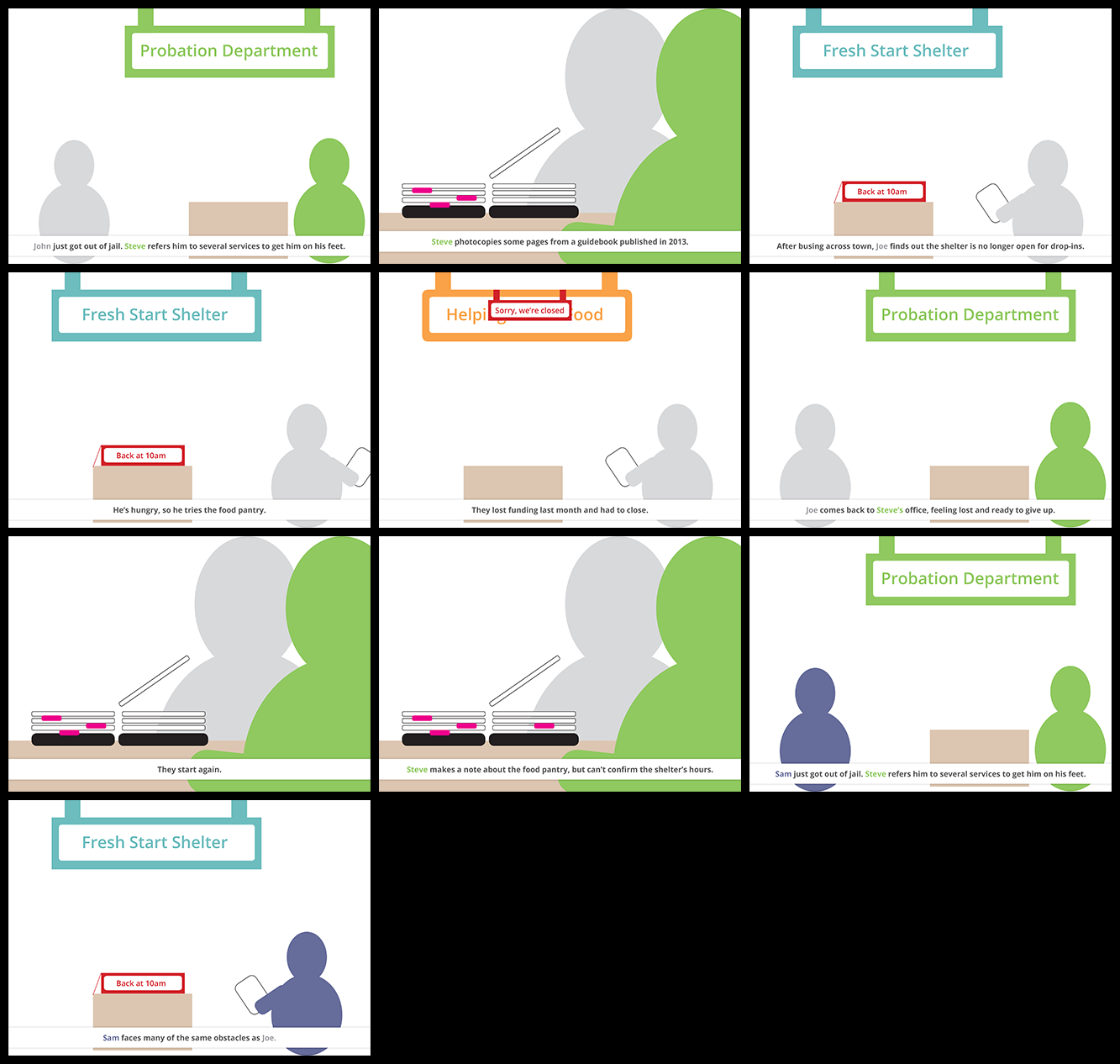 The Unhappy Path. This storyboard illustrates the way it is now for help-seekers and service providers.