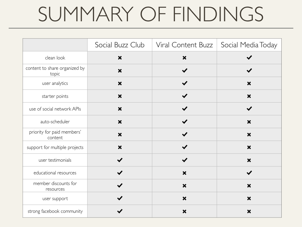 Feature analysis of Social Buzz Club vs. its two most similar competitors. SBC lacks a lot of the functional features that other sites have, like analytics, support for multiple projects, and the ability to sort content by topic. We explored which of these features is most valuable to their audience through user interviews.
