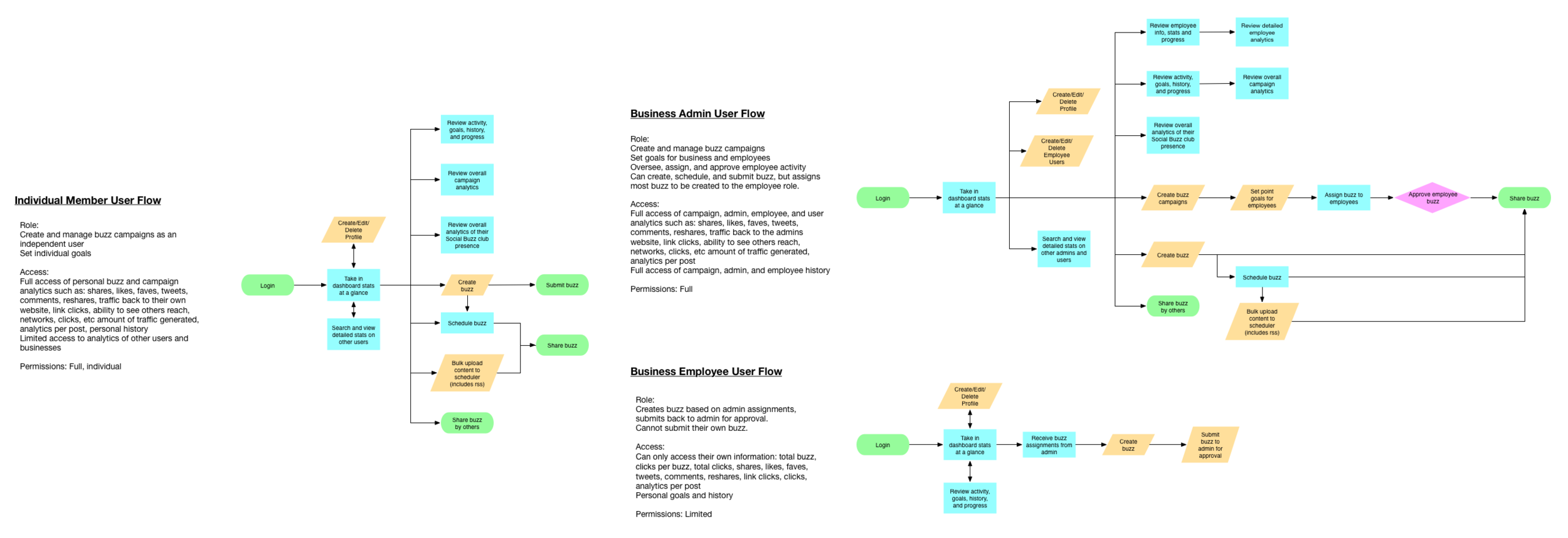 Flows for the three main user groups. For the client, these diagrams illustrate the behaviors of their target users, and serve as an at-a-glance reference of their key needs.