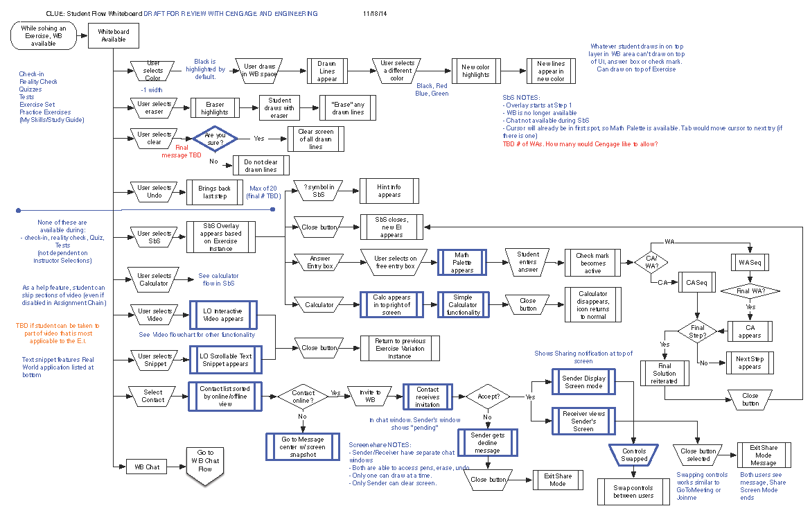 CLUE whiteboard flow.png