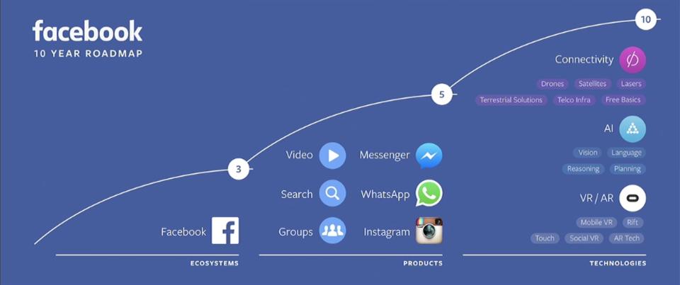 facebook-roadmap-three-horizons.png