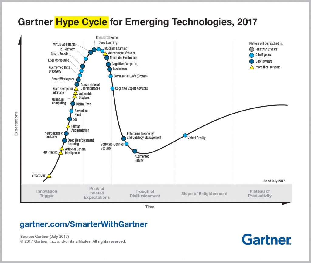 Emerging-Technology-Hype-Cycle-for-2017_Infographic.jpg