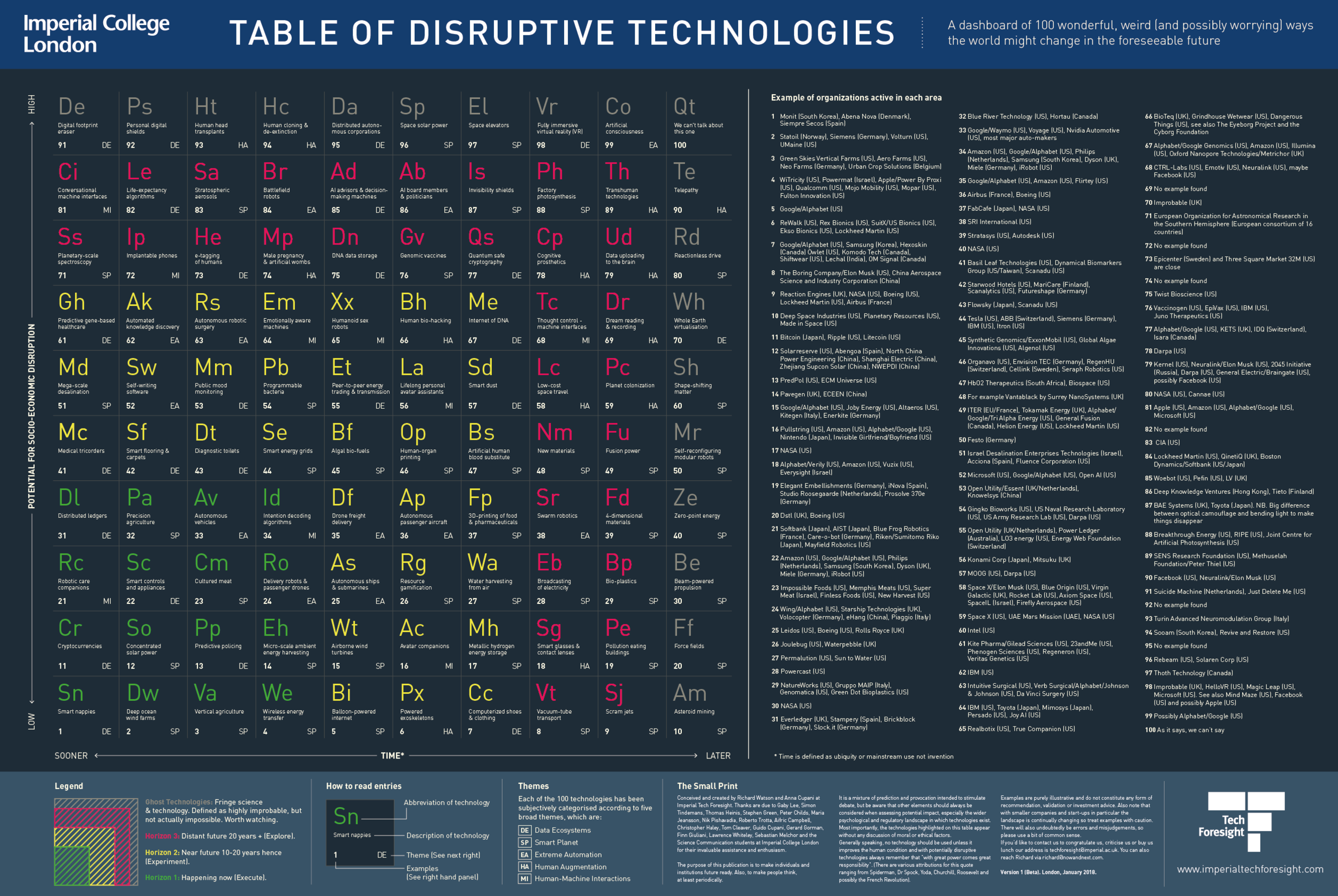 Table of Disruptive Technologies.png