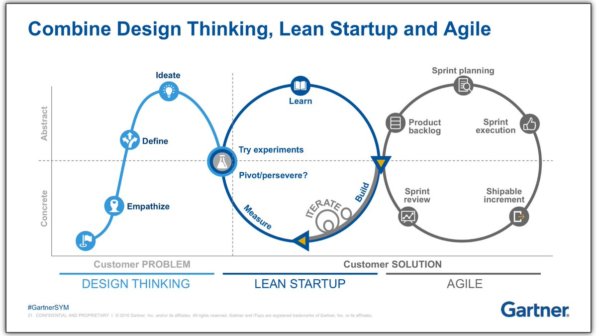 Source; Gartner. Blending Lean Startup, Design Thinking, Agile etc. Good luck figuring this out.