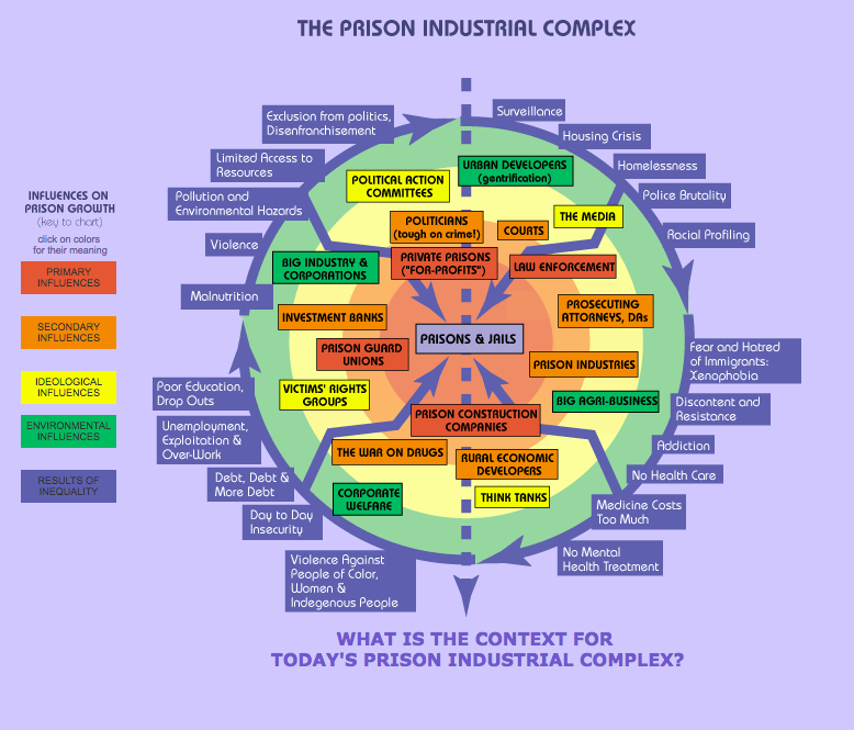 Figure 1. Prison Industrial Complex.