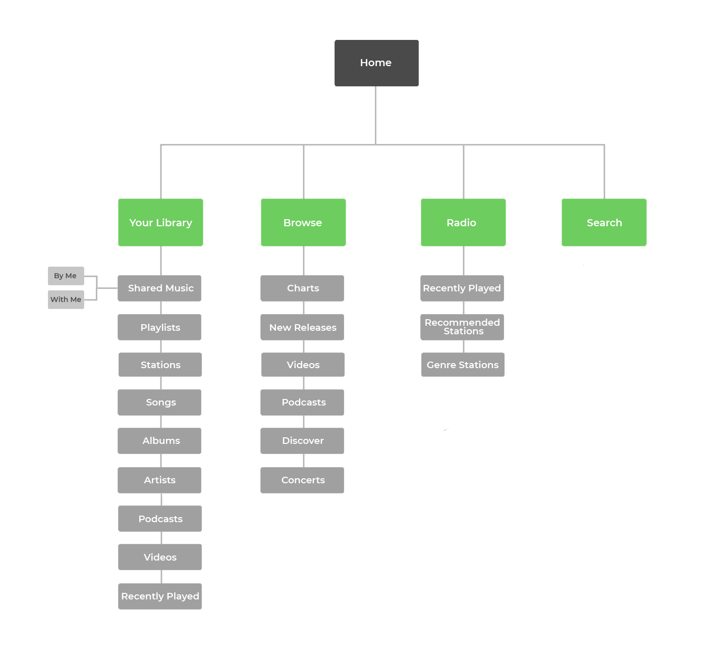 Spotify-Sitemap.png