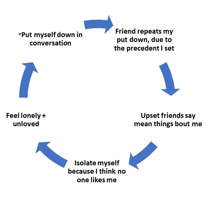 cycle of self abuse.jpg