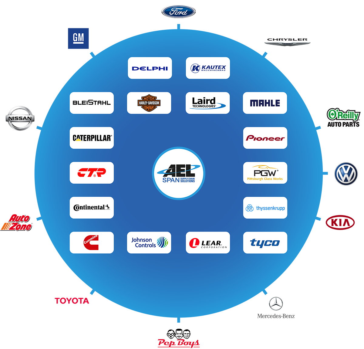 AEL Span Customers Caterpillar Nissan GM Ford Chrysler O'Reilly VW Kia Mercedes-Benz Pep Boys Toyota Auto Zone