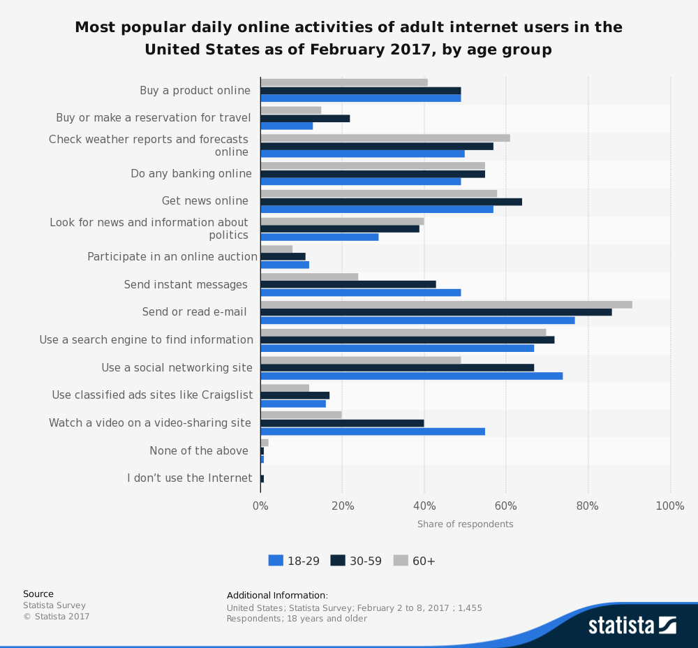statistic_id184541_daily-online-activities-of-adult-us-internet-users-2017-by-age.png
