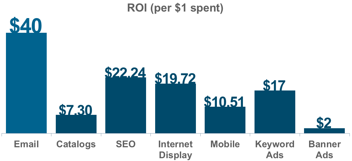 Return on investment for email marketing far exceeds all other marketing channels currently.