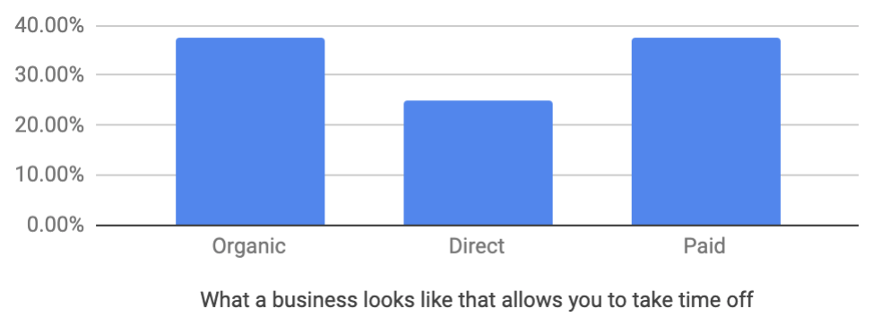 Although this option means paying for ads, it orients your boutique is a position where you still make money while on vacation.