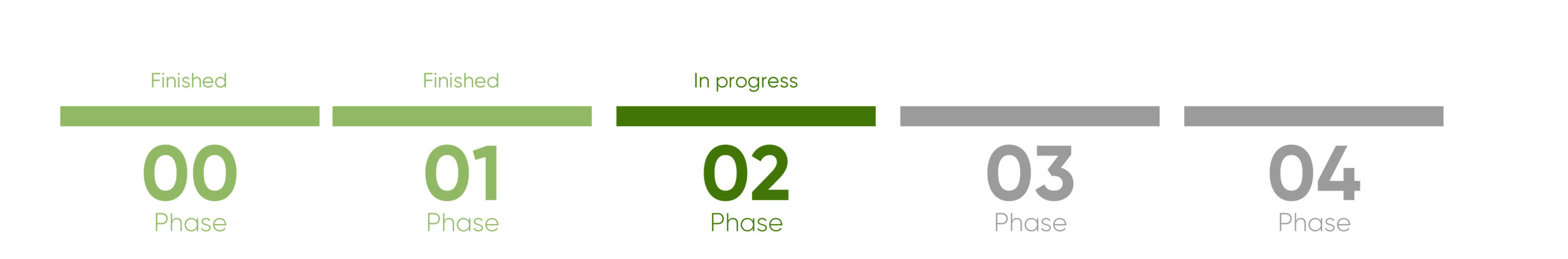Process-timeline.png