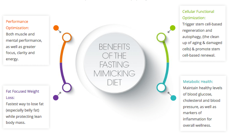 Benefits-of-Prolon-Fasting-Mimicking-Diet.png