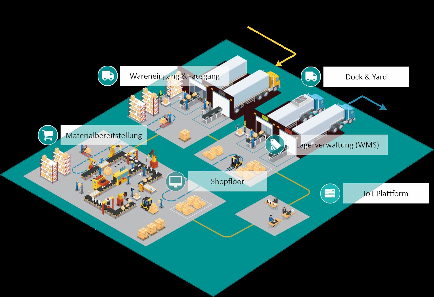 IoT Plattform Fabrik.png