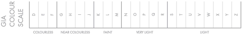 GIA colour scale