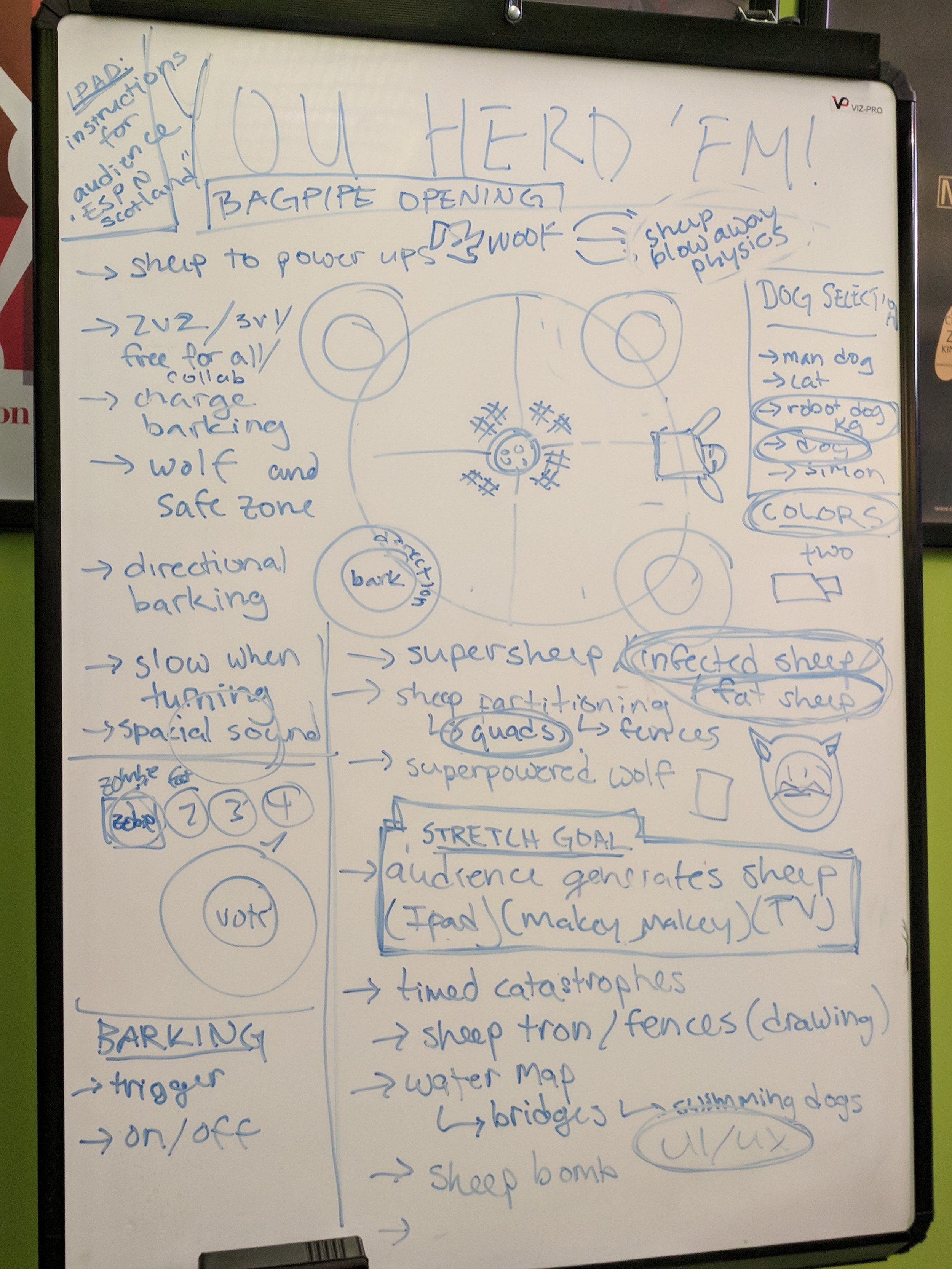 """Documenting the """"sky-is-the-limit"""" brainstorming session"""