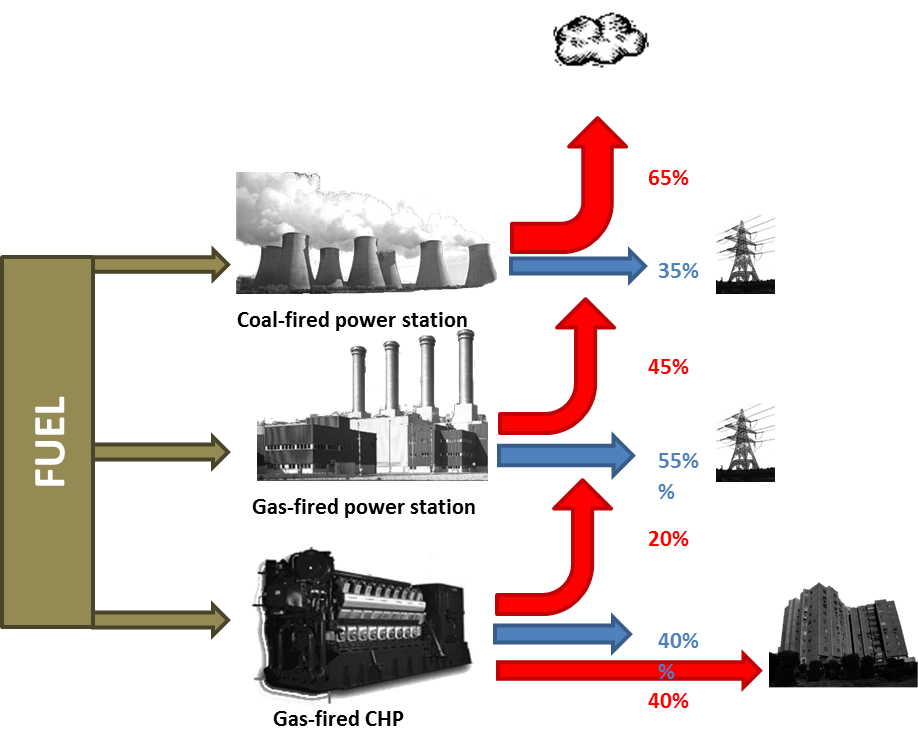 Indicative comparison of gas CHP with centralised thermal power plant