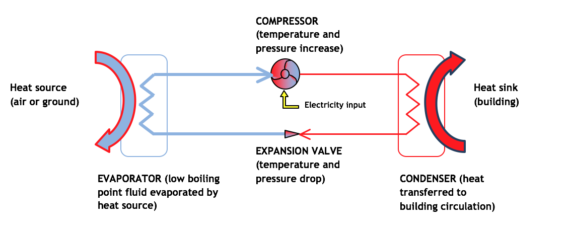 Electricity input Schematic of a heat pump circuit in heating mode