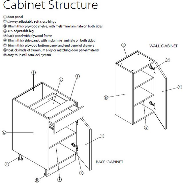 Interested in learning about our cabinets? We have attcched infromation on the cabinet structure, cabinet matrials, and product specifications for each product line. #goldenhomecabinetry #cabinets #wholesale #productline #kitchen #bath #info #structure #sturdy #durable