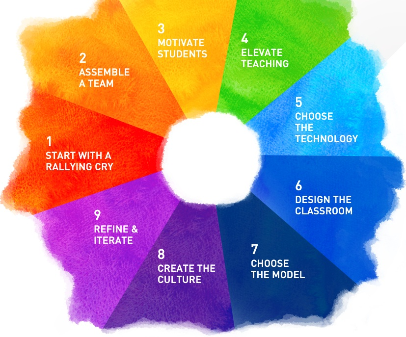 Blended Learning Design Wheel