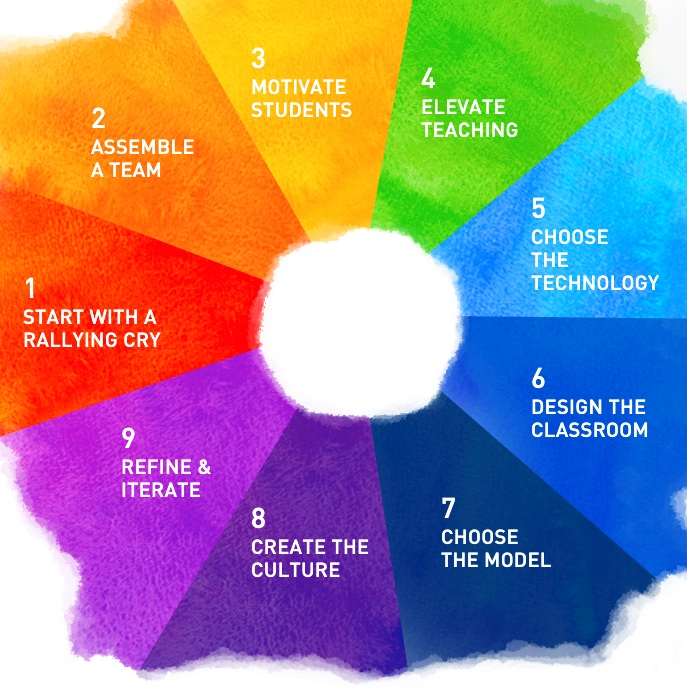 Blended+Learning+Design+Wheel
