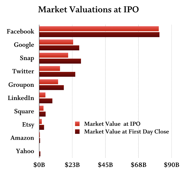 marketvaluations.png
