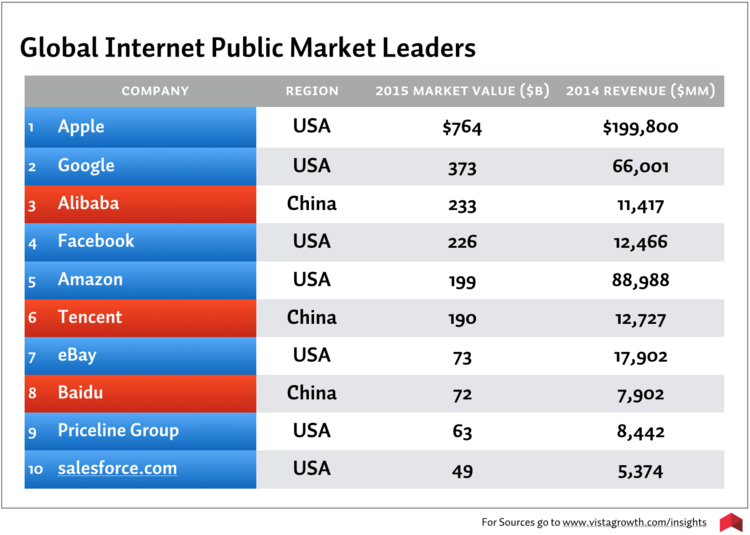The United States and China serve as the top countries with Internet-focused market leaders. Seven of the top 10 companies are based on the US West Coast. And Apple is the only company that appeared on this same list in 1995.