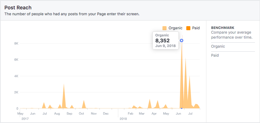 This graph shows post reach over time on the Washington Island Observer Facebook page from May 2017 to the end of my internship, July 27, 2018. I started posting on the Observer Facebook page on June 4, 2018. The average number of organic views from June 4, 2018 to July 27, 2018 was  1,574 per day . The average organic daily views from March 2017 to the end of May 2017 was 185. That's a 750 percent increase. During summer 2017 (June through August), organic daily views averaged 496. Summer 2018's views increased more than 200 percent in comparison.