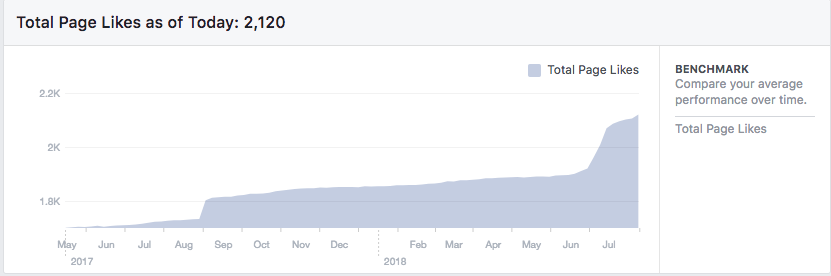 This graph shows the total page likes from May 2017 to the end of my internship, July 27, 2018. I started posting on the Observer Facebook page on June 4, 2018. The Observer page gained 234 likes from June 4, 2018 to July 27, 2018. At the end of my internship, the page had 2,120 likes, meaning the audience increased about  12 percent  during my internship.