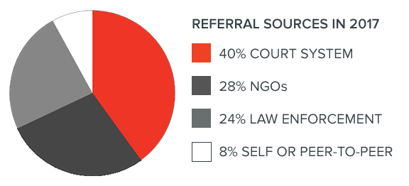 Referral Sources in 2017 - 40% Court System, 28% NGOs, 24% Law Enforcement, 8% Self or Peer-to-Peer